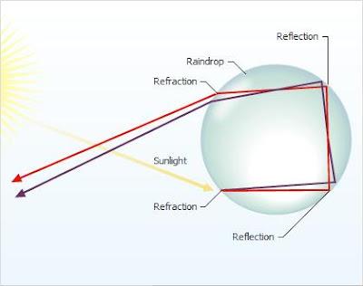 Formation+of+double+rainbow how do rainbows form? by maria v on prezi