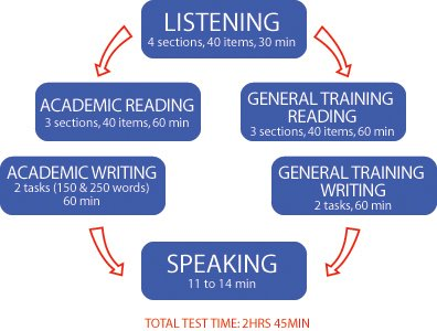 ielts writing topics