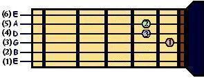 Acorde de Mi para Guitarra