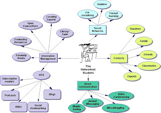 Diagram of a Networked Student