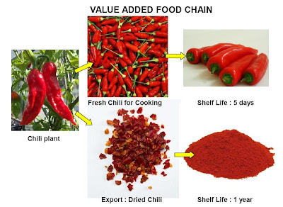 We can help you to process your crops. Contact us for detail.