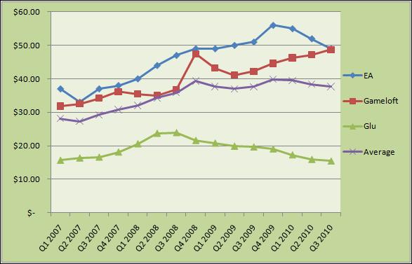 Big+3+Mobile+Games+Publishers+Comparo+Chart+Nov+2010 Bastidores: veja o faturamento das 3 maiores empresas de jogos para celular