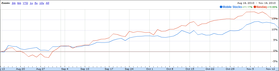 Mobile Content Stocks vs Nasdaq Last 3 Months