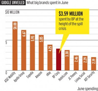A graph showing Google adwords spend in june 2010 for companies like bp and amazon