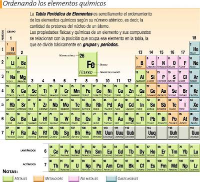 Tabla periodica de los elementos quimicos con numero de valencia proyecto integrado fsica y qumica a las columnas verticales de la tabla peridica se les conoce urtaz Images