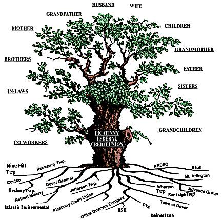 clipart family tree. family tree template kids.