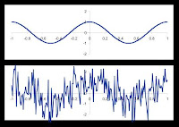 The Effect of Noise on a Signal