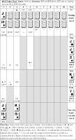 Mike Caro's 'MCU Poker Chart'