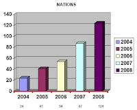 Nations represented at the WSOP, 2004-2009