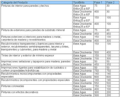 Agente comercial colegiado tabla de l mites de vocs en pinturas - Agente comercial colegiado ...