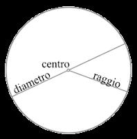FORMULE INVERSE DEL CERCHIO