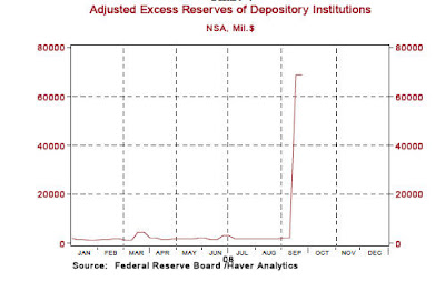 fed3 Fed Balance Sheet: then and now