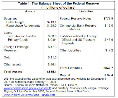 fed balsheet steve Fed Balance Sheet: then and now
