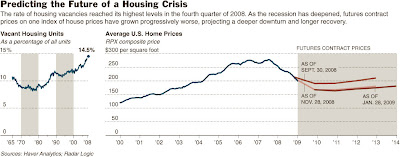 housing+price Predicting housing bottom