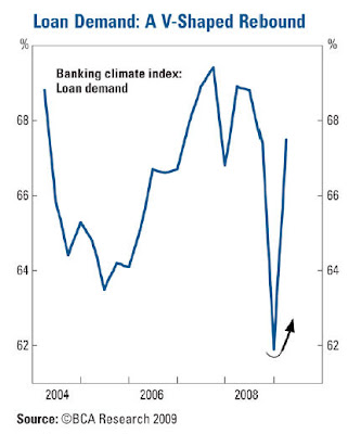 loandemand Copper as leading economic indicator, Part 2