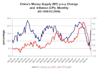 china+cpi+m1 China wants inflation