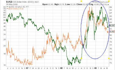 dollarvix1 Dollar bull vs. dollar bear