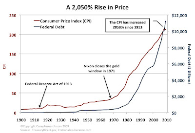 debtinflation Debt and inflation