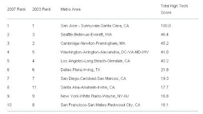 america+high+tech Top ten locations of Americas high tech economy