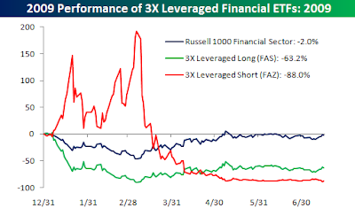 financial+3x+etf Leveraged ETFs bring out of whack performance to investors