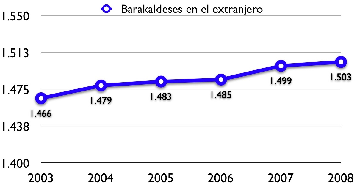 Barakaldo digital el censo electoral sale a exposici n for Oficina del censo electoral