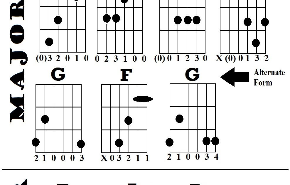 guitar lessons  open chords
