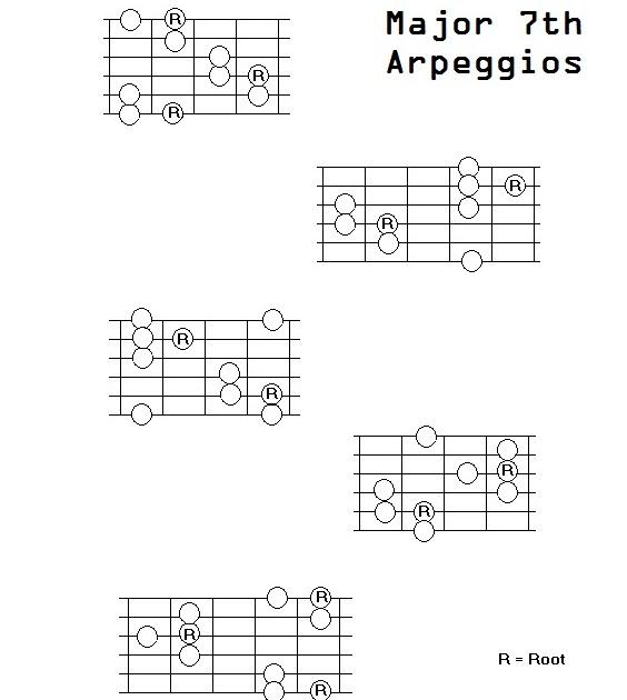 guitar lessons  arpeggios