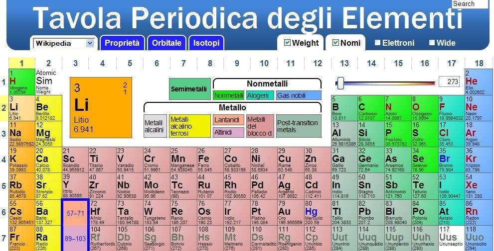 Tavola periodica degli elementi - Tavola periodica degli elementi spiegazione semplice ...