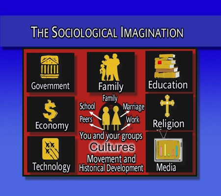 Sociological Imagination Book