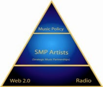 Strategic Music Partnership (SMP)