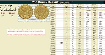 Osmanlı Paraları Sitesi - Estimasyon : 1293/12 Altın 250 Kuruş