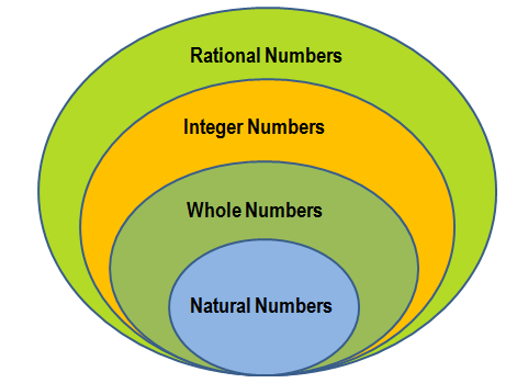 Math Rational Numbers The identity of these numbers