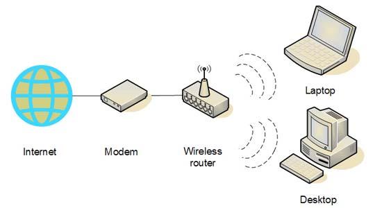 A l jaringan nirkabel internet wireless network jaringan nirkabel ini sering dipakai untuk jaringan komputer baik pada jarak yang dekat beberapa meter memakai alatpemancar bluetooth maupun pada jarak ccuart Choice Image