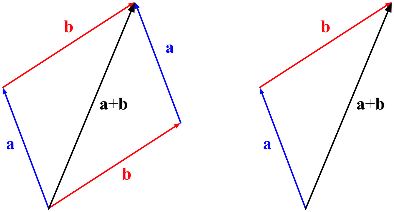 addition of vectors The addition of two vectors v(v1 , v2) and u (u1 , u2) gives vector v + u =  below is an html5 applets that may be used to understand the geometrical explanation of the addition of two vectors.