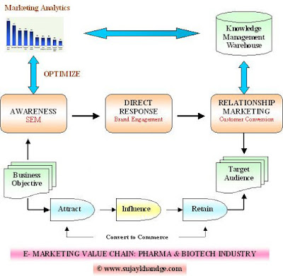 Internet Marketing Value Chain