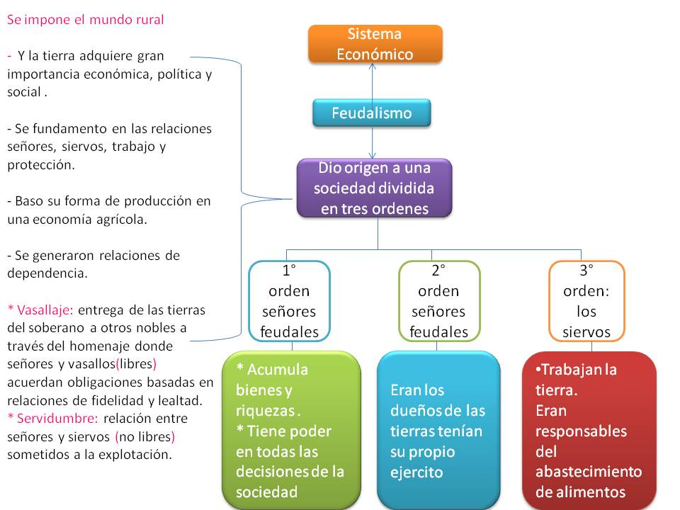 5 factor capital social mapa conceptual: