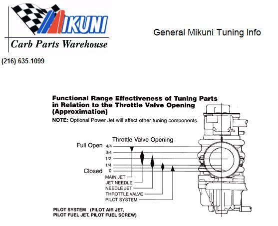 Yamaha nouvo engine diagram information of wiring diagram nouvonesia rh nouvonesia blogspot com yamaha nouvo elegance yamaha nouvo elegance asfbconference2016 Image collections
