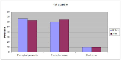 Dunning-Kruger lowest quartile