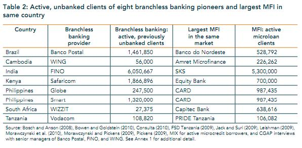 Branchless banking versus microfinance for outreach