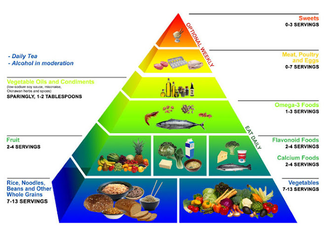 THE OKINAWA FOOD PYRAMID.