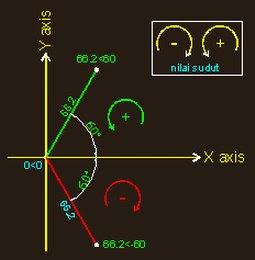 Cadsolusi sistem koordinat 2 dimensi koordinat polar prinsipnya juga sama seperti koordinat kartesius yaitu bertujuan untuk menentukan posisi suatu titik namun pada polar koordinat penentuan ccuart Image collections