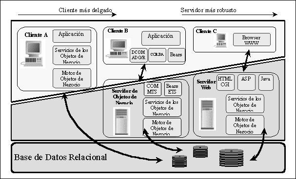 Vielmajuan dise o conceptual fisico y logico en la for Arquitectura de capas software
