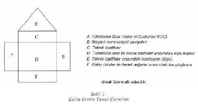 Kalite Fonksiyonu Göçerimi ve Kalite Evi