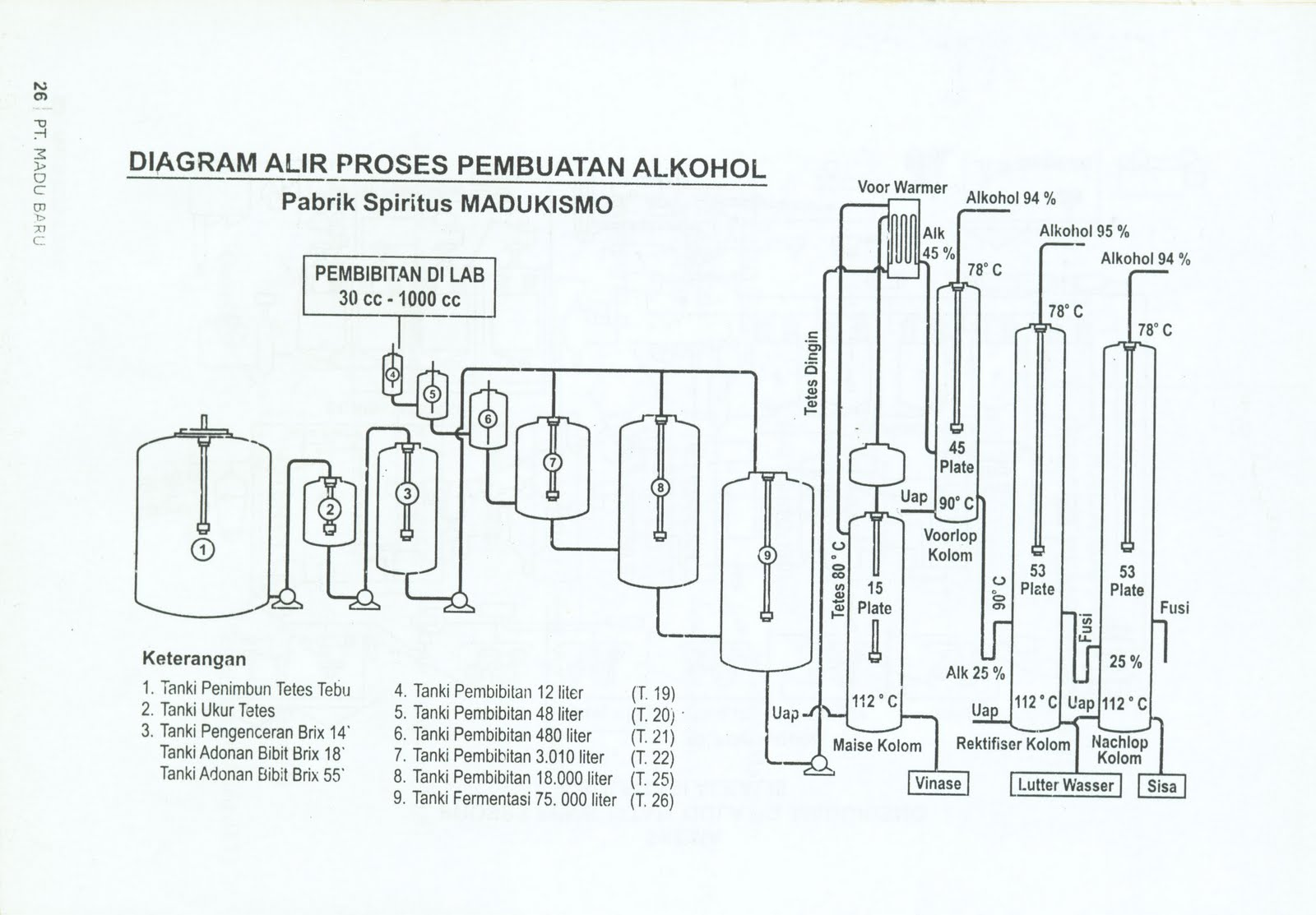 Bioteknologi pembuatan bioetanol di pgps madukismo diagram alir pembuatan alkohol ps madukismo ccuart Choice Image