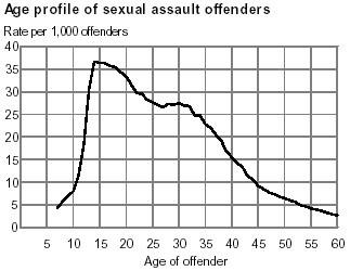 [OffenderAges.jpg]
