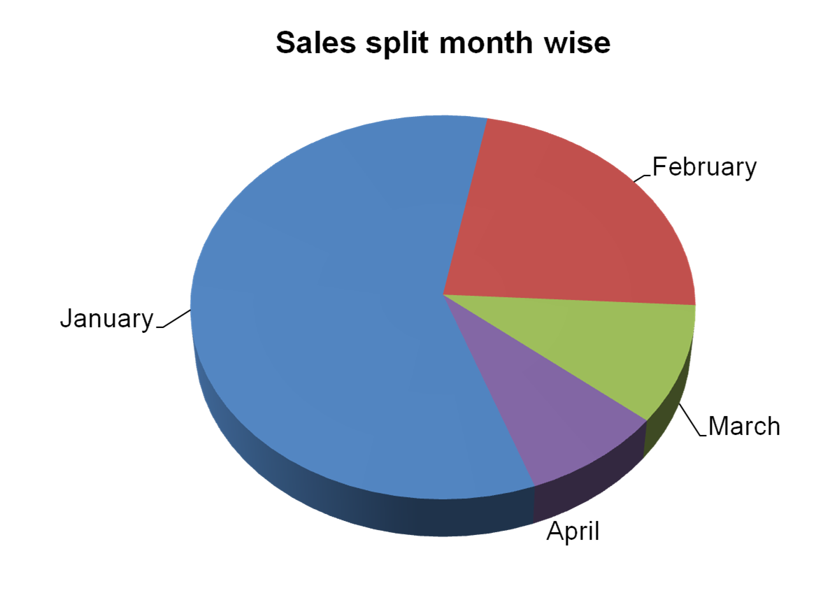 All about presentations by jazz factory powerpoint puzzle 2 make look at this pie chart closely the challenge is to click on the blue slice of the pie and make the january percentage data appear nvjuhfo Images