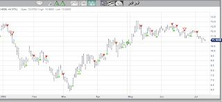 market club charts