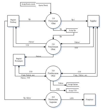 Erukhie raezha al islamy komputerisasi sistem pembelian obat secara diagram konteks sistem berjalan ccuart Images