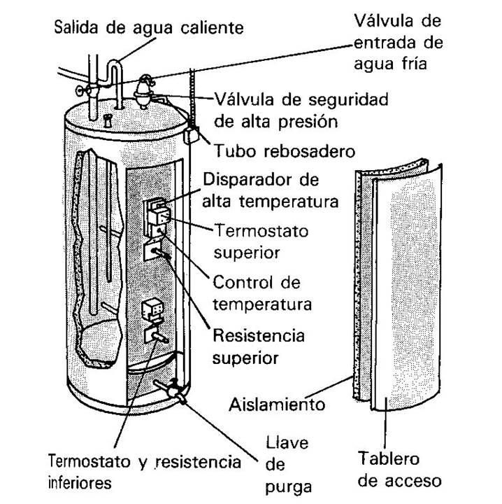 Pumps tubos termo boiler calentador de agua electrico - Tipos de calentadores de gas ...