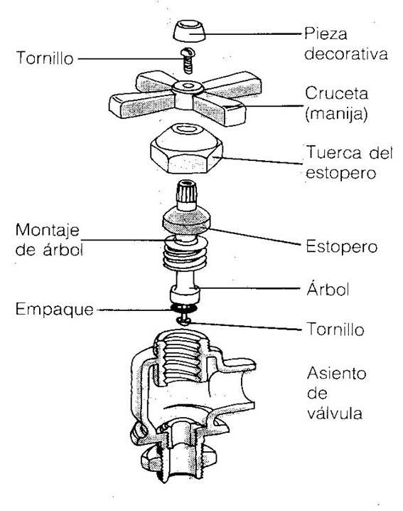 Como reparar canillas que gotean limpieza 2000 blog for Partes de una llave de ducha